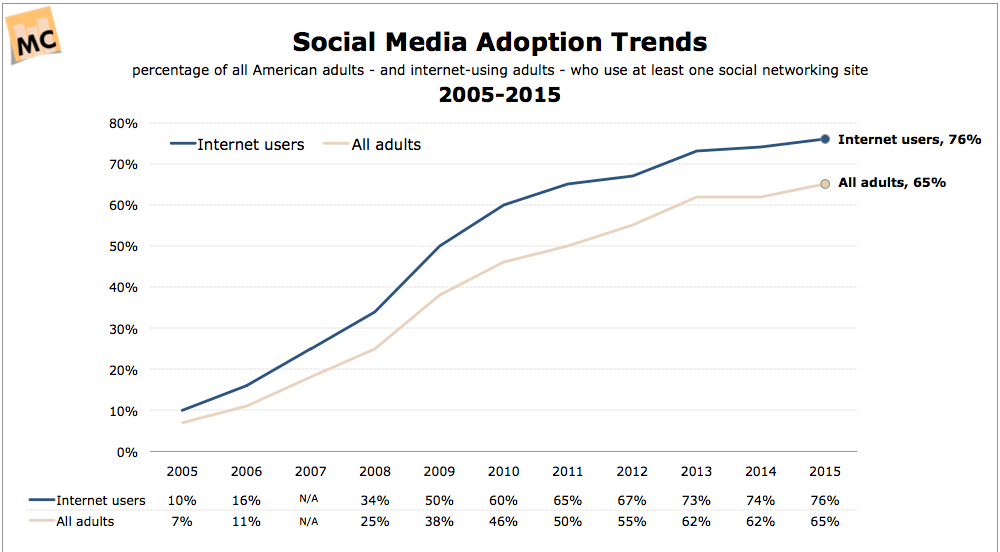 Pew Social Adoption Trends 2005 2015 Oct2015 - The Importance of Social Media in Business