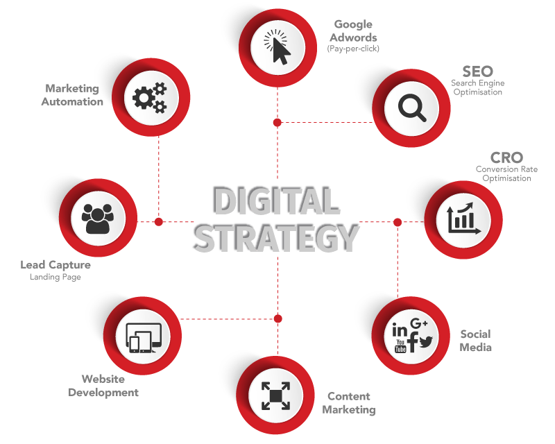 Digital Marketing Strategy - Digital Marketing Strategy