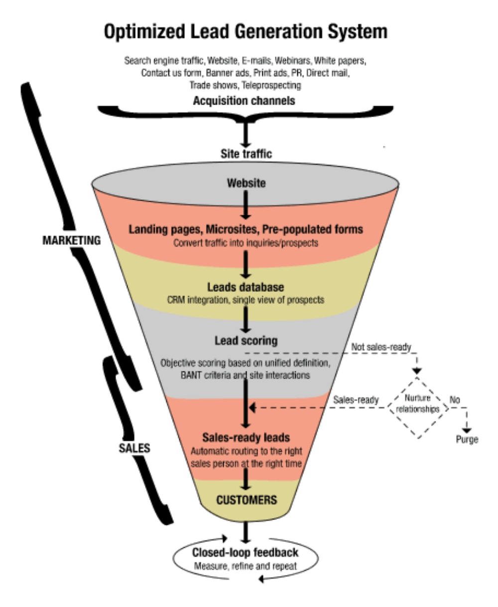 Optimised lead genration system - Sales Funnel Development and Implementation