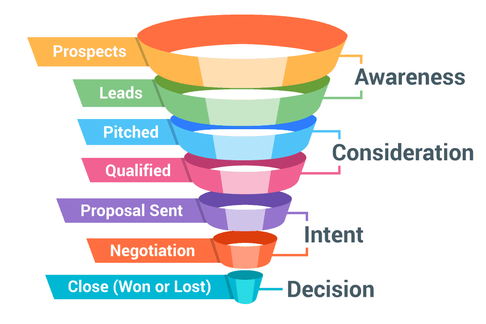 sales funnel - Sales Funnel Development and Implementation