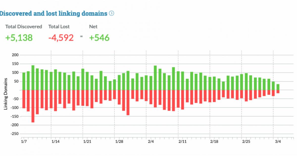 Hyperlink Explorer – 40T Backlinks & DA Checker